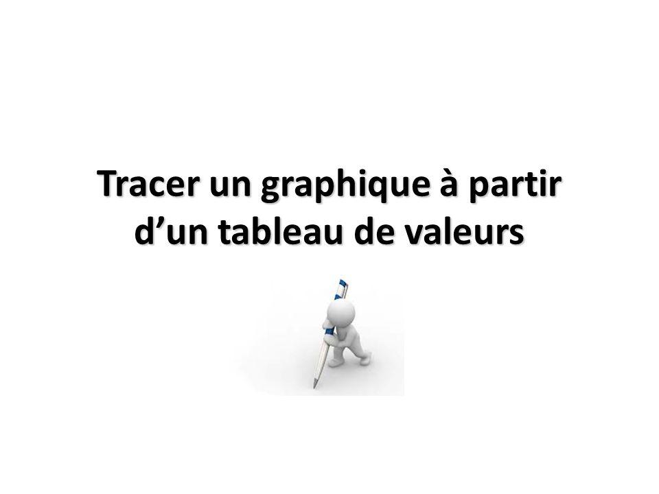 Tracer un graphique à partir dun tableau de valeurs