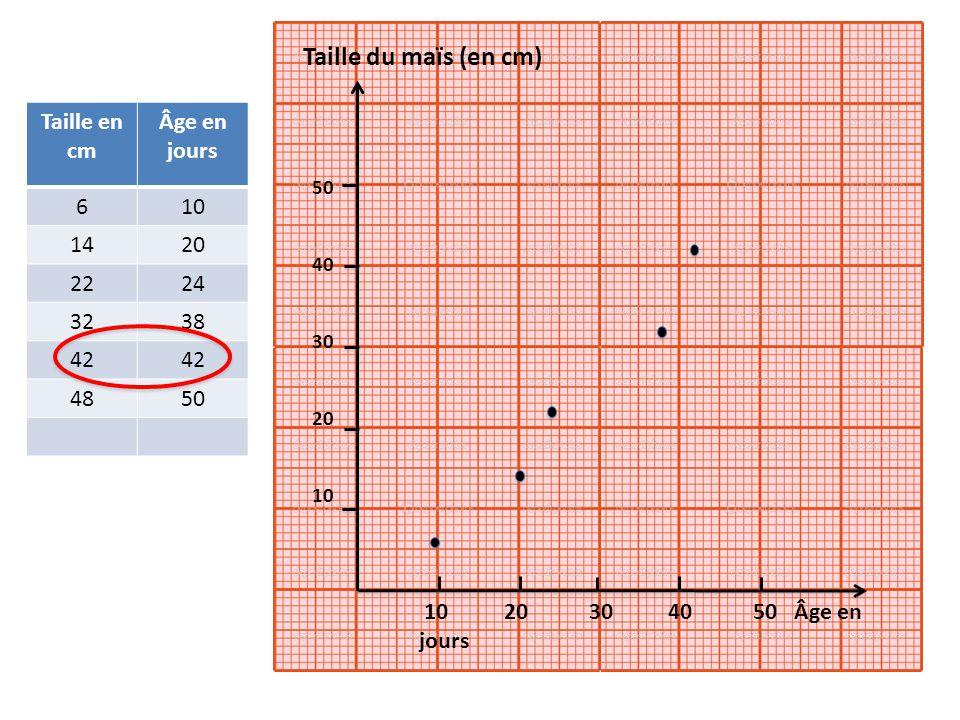 10 20 30 40 50 Âge en jours 50 40 30 20 10 Taille du maïs (en cm) Taille en cm Âge en jours 610 1420 2224 3238 42 4850