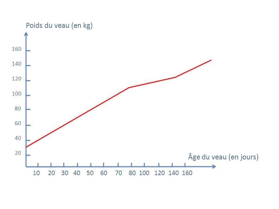Poids du veau (en kg) Âge du veau (en jours) 160 140 120 100 80 60 40 20 10 20 30 40 50 60 70 80 100 120 140 160