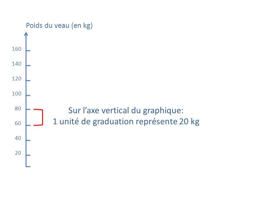 Poids du veau (en kg) 160 140 120 100 80 60 40 20 Sur laxe vertical du graphique: 1 unité de graduation représente 20 kg
