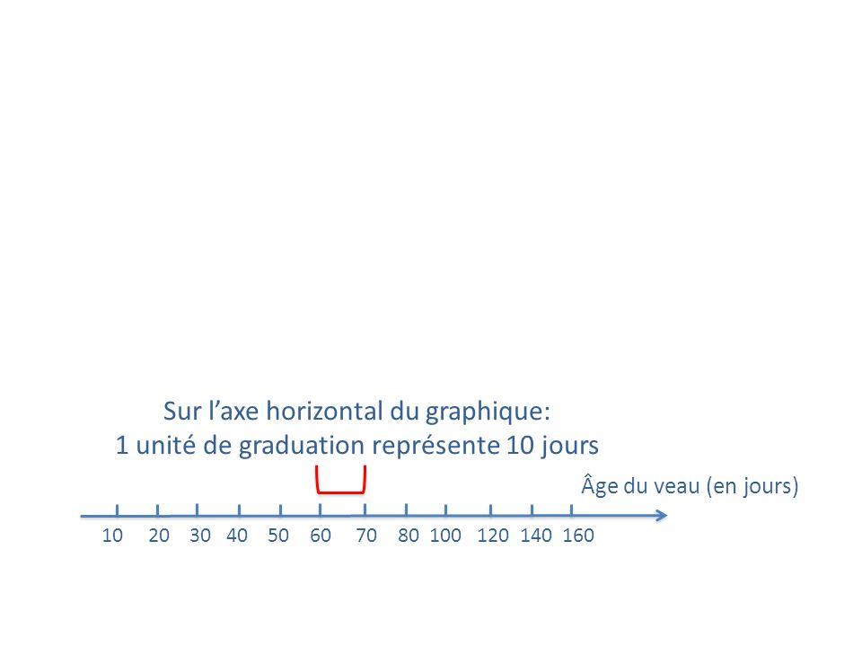 Âge du veau (en jours) 10 20 30 40 50 60 70 80 100 120 140 160 Sur laxe horizontal du graphique: 1 unité de graduation représente 10 jours