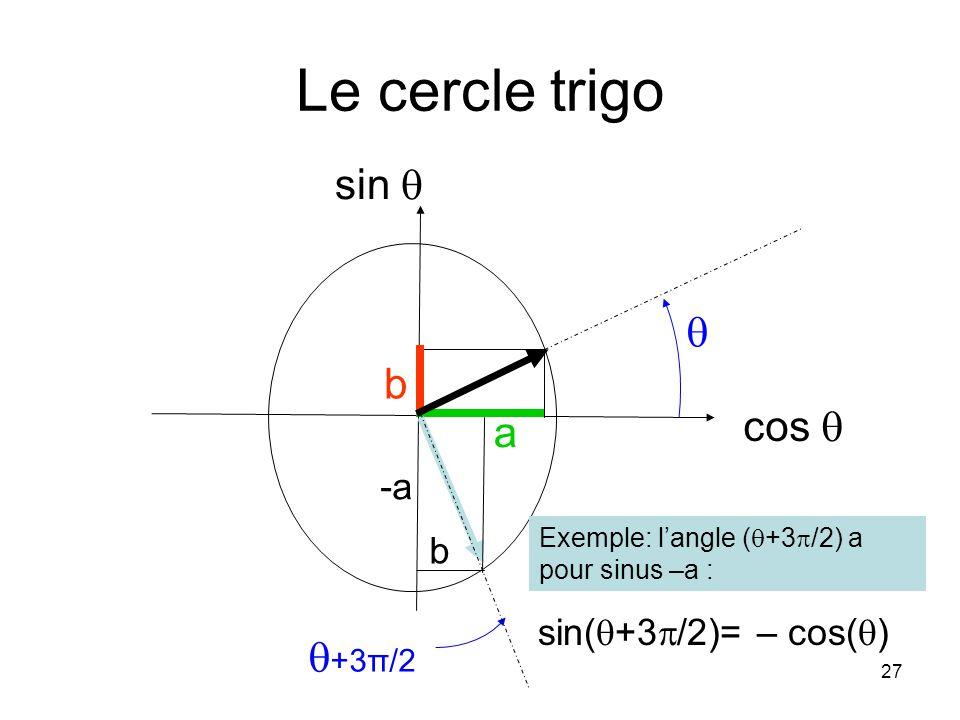 27 Le cercle trigo sin( +3 /2)= – cos( ) cos sin a b -a b +3π/2 Exemple: langle ( +3 /2) a pour sinus –a :
