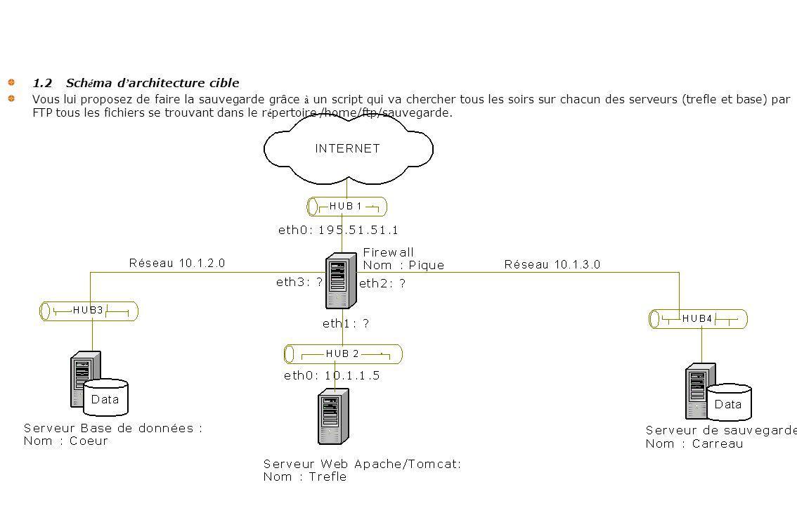 1.2 Sch é ma d architecture cible Vous lui proposez de faire la sauvegarde grâce à un script qui va chercher tous les soirs sur chacun des serveurs (trefle et base) par FTP tous les fichiers se trouvant dans le r é pertoire /home/ftp/sauvegarde.