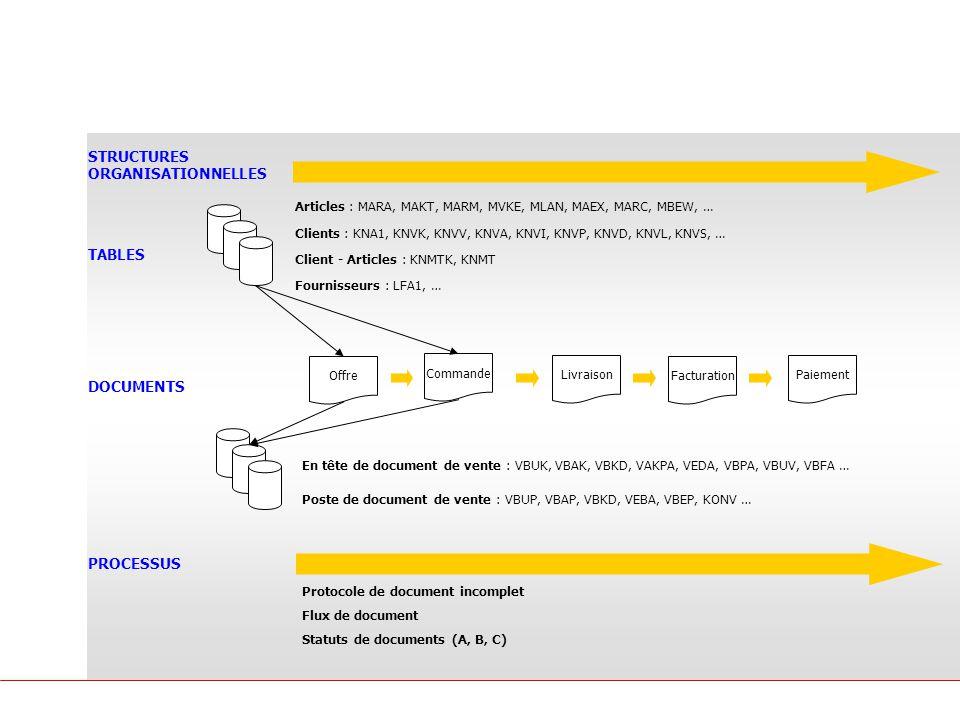 Principes SAP Les objets SAP Offre Commande Livraison Facturation Paiement TABLES DOCUMENTS PROCESSUS Clients : KNA1, KNVK, KNVV, KNVA, KNVI, KNVP, KNVD, KNVL, KNVS, … Articles : MARA, MAKT, MARM, MVKE, MLAN, MAEX, MARC, MBEW, … Client - Articles : KNMTK, KNMT Fournisseurs : LFA1, … STRUCTURES ORGANISATIONNELLES En tête de document de vente : VBUK, VBAK, VBKD, VAKPA, VEDA, VBPA, VBUV, VBFA … Poste de document de vente : VBUP, VBAP, VBKD, VEBA, VBEP, KONV … Protocole de document incomplet Flux de document Statuts de documents (A, B, C)