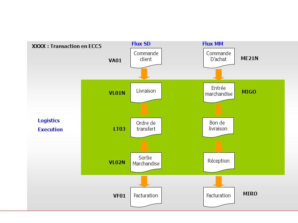 Principes SAP Logistique SD MM Commande client Livraison Facturation Flux SDFlux MM Sortie Marchandise Commande Dachat Entrée marchandise Facturation Réception Logistics Execution VA01 VL01N VF01 VL02N LT03 Ordre de transfert ME21N MIGO MIRO Bon de livraison XXXX : Transaction en ECC5