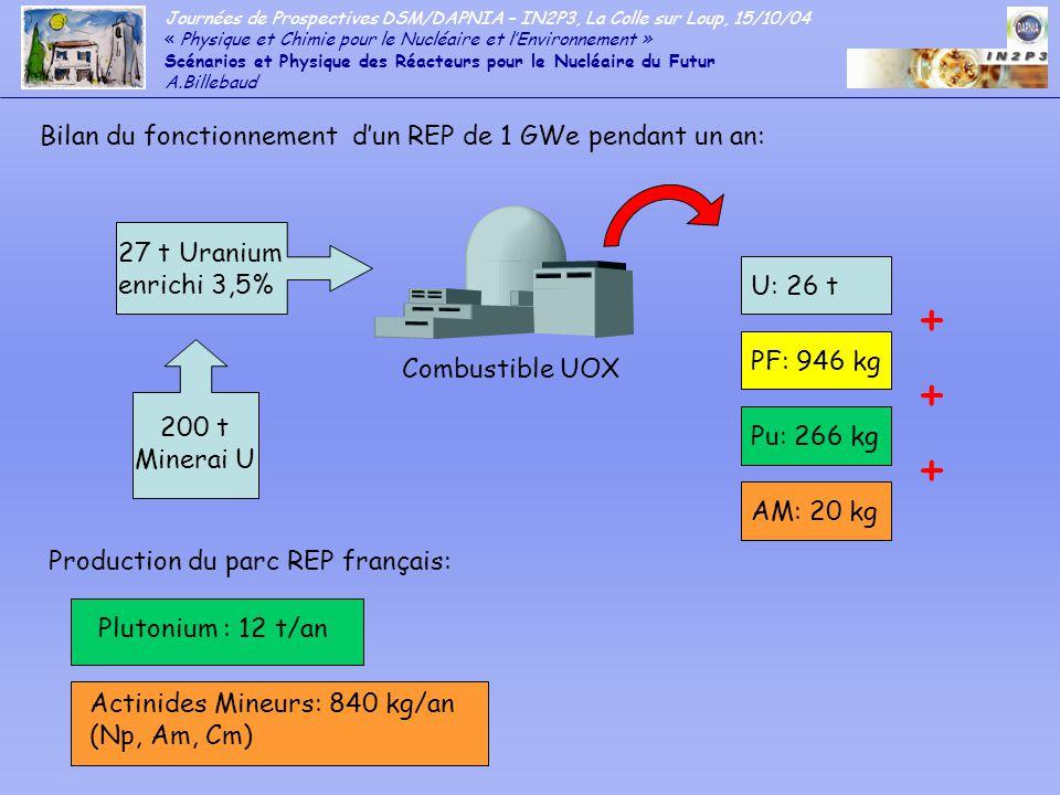 Journées de Prospectives DSM/DAPNIA – IN2P3, La Colle sur Loup, 15/10/04 « Physique et Chimie pour le Nucléaire et lEnvironnement » Scénarios et Physique des Réacteurs pour le Nucléaire du Futur A.Billebaud Expérimentalement les ADSR comptent déjà de nombreux acquis, entre autres grâce au récent programme MUSE (MASURCA) - Validation exp des techniques de contrôle de réactivité pour un ADSR de puissance - Mesure de coefficients de température - Etude des procédures darrêt et de démarrage des ADSR - Etude de limpact des interruptions de faisceau sur le fonctionnement - Caractérisation des réflecteurs et de la composition des combustibles par lutilisation dune source externe en configuration sous-critique Programme TRADE (TRIGA Accelerator Driven Experiment) (2005-2006 puis couplage au cyclo.