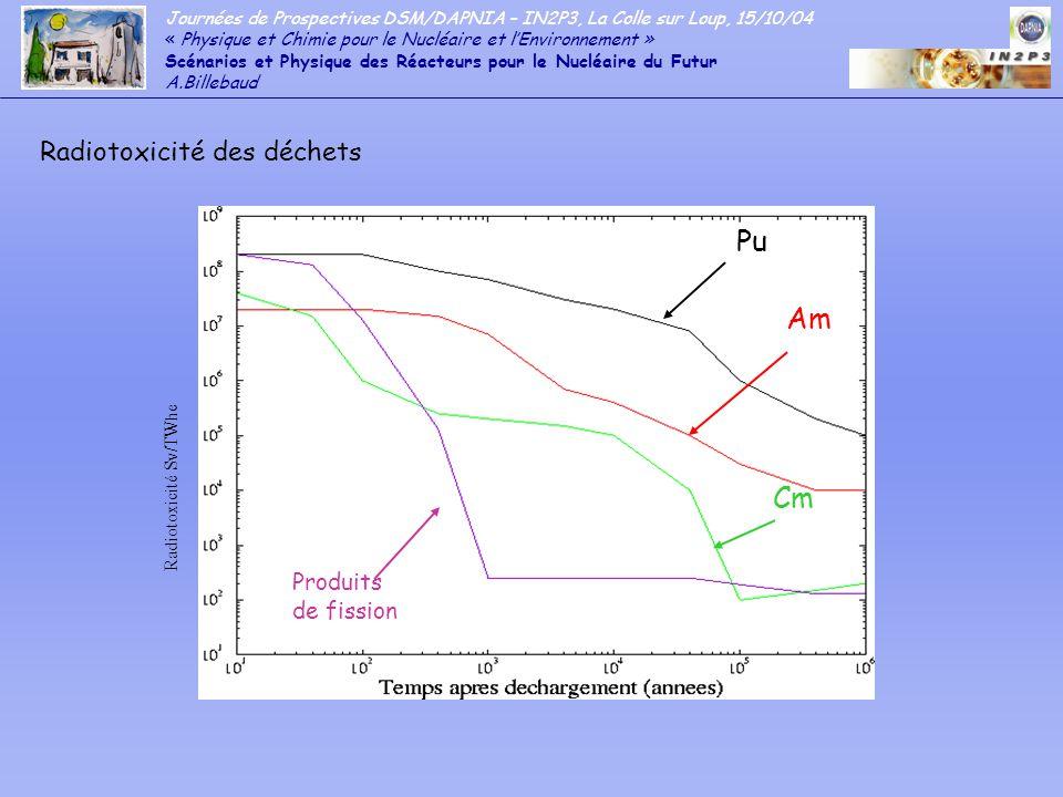 Journées de Prospectives DSM/DAPNIA – IN2P3, La Colle sur Loup, 15/10/04 « Physique et Chimie pour le Nucléaire et lEnvironnement » Scénarios et Physique des Réacteurs pour le Nucléaire du Futur A.Billebaud - Les RNR (Réacteurs à Neutrons Rapides) Na Technologie disponible mais reste complexe Pb Besoins en R&D : Corrosion des matériaux structures He Besoins en R&D : Combustibles innovants Rôle : - Production dénergie durable par régénération en cycle fertile/fissile (génération IV): possibilité de déploiement important