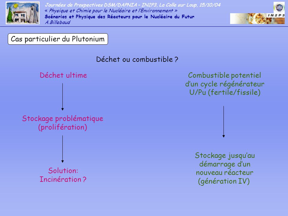 Journées de Prospectives DSM/DAPNIA – IN2P3, La Colle sur Loup, 15/10/04 « Physique et Chimie pour le Nucléaire et lEnvironnement » Scénarios et Physique des Réacteurs pour le Nucléaire du Futur A.Billebaud - Comparaison des différents caloporteurs (cycles U/Pu): - coefficients de sûreté - inventaires des matières fissiles - quantités de déchets produits - Evaluation de nouveaux caloporteurs (sels fondus) - Etude détaillée de RNR U/Pu à couverture thorium pour la production dU233 pour démarrage cycle Th/U dautres réacteurs Etudes à conduire: - Programme expérimental RNR gaz au CEA/DEN (Cadarache) - qualification doutils de simulation - étude des fuites de neutrons par canaux gaz (effets de streaming) - étude de nouveaux matériaux pour le combustible (réfractaires), les structures et le réflecteur Programme ENIGMA: 2006 puis 2008-2009
