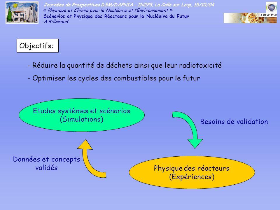 Journées de Prospectives DSM/DAPNIA – IN2P3, La Colle sur Loup, 15/10/04 « Physique et Chimie pour le Nucléaire et lEnvironnement » Scénarios et Physique des Réacteurs pour le Nucléaire du Futur A.Billebaud 3.