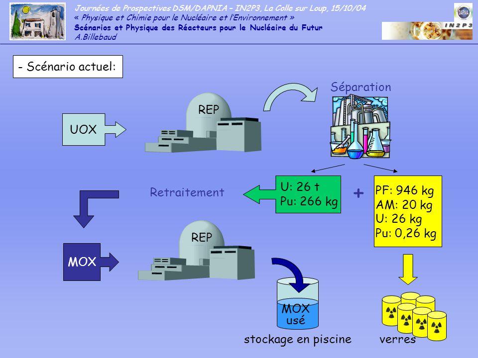 Journées de Prospectives DSM/DAPNIA – IN2P3, La Colle sur Loup, 15/10/04 « Physique et Chimie pour le Nucléaire et lEnvironnement » Scénarios et Physique des Réacteurs pour le Nucléaire du Futur A.Billebaud - Les outils des simulations: -Traiter lévolution des combustibles - code MCNP (LANL) pour les paramètres statiques couplé à un code dévolution - besoin de développement de bases de données spécifiques afin de pouvoir prendre en compte les effets de température et calculer les coefficients de sûreté Développement en cours de loutil global MURE (MCNP Utility for Reactor Evolution) Validation du code pour diffusion en milieu industriel - Mener les études de sûreté - calcul des coefficients de vide et de température à tout instant Mise au point de méthodes déterministes