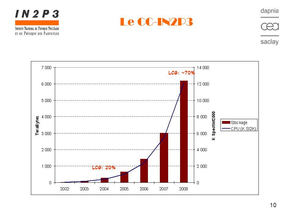 10 Le CC-IN2P3 LCG: ~70% LCG: 20%