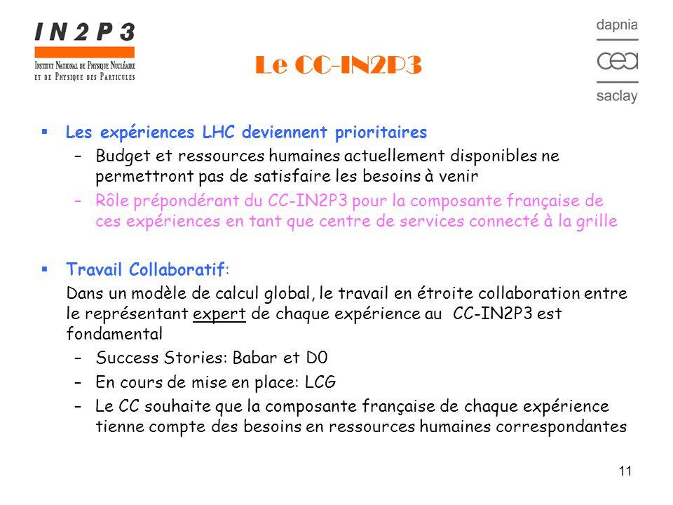 11 Le CC-IN2P3 Les expériences LHC deviennent prioritaires –Budget et ressources humaines actuellement disponibles ne permettront pas de satisfaire les besoins à venir –Rôle prépondérant du CC-IN2P3 pour la composante française de ces expériences en tant que centre de services connecté à la grille Travail Collaboratif: Dans un modèle de calcul global, le travail en étroite collaboration entre le représentant expert de chaque expérience au CC-IN2P3 est fondamental –Success Stories: Babar et D0 –En cours de mise en place: LCG –Le CC souhaite que la composante française de chaque expérience tienne compte des besoins en ressources humaines correspondantes