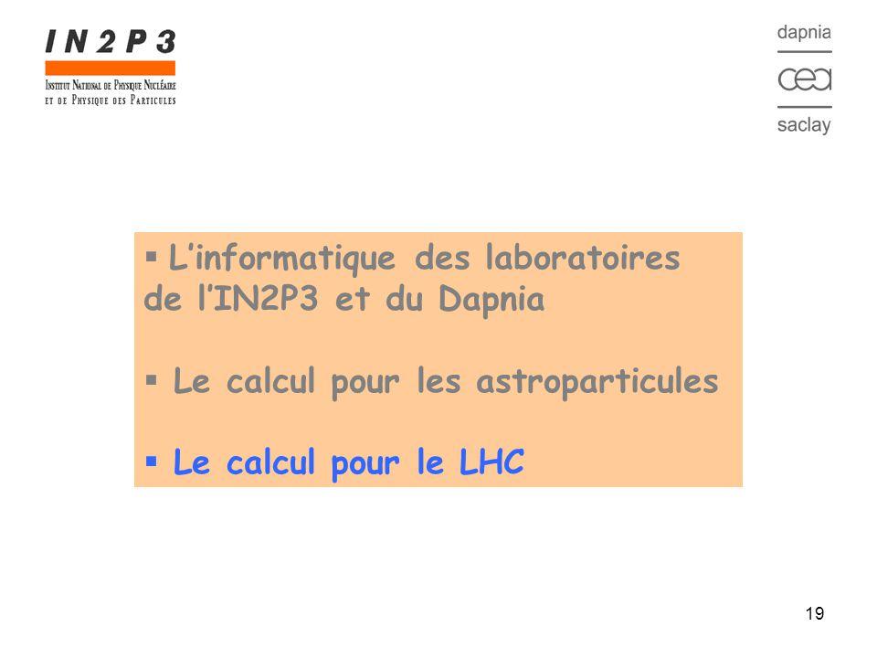 19 Linformatique des laboratoires de lIN2P3 et du Dapnia Le calcul pour les astroparticules Le calcul pour le LHC