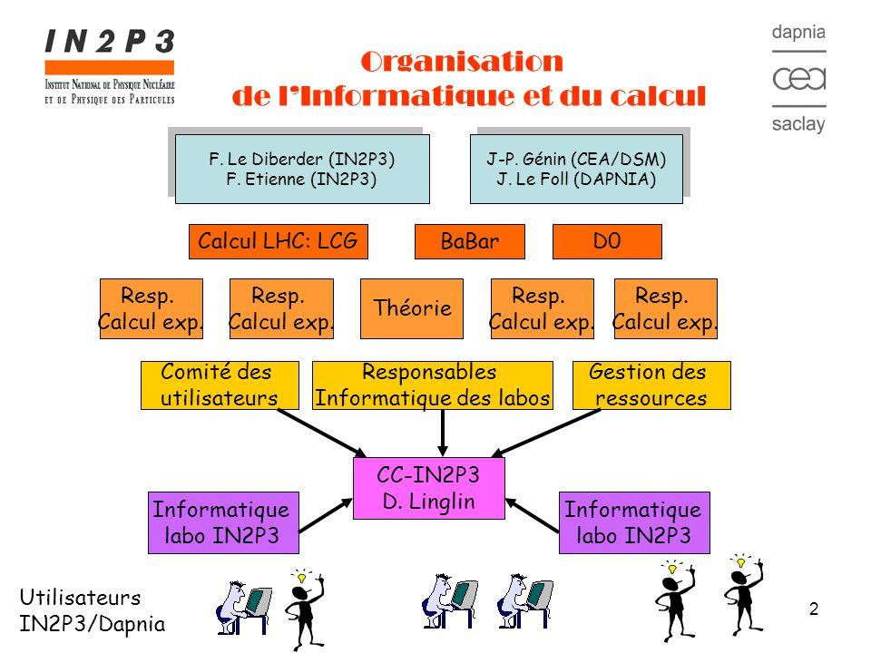 43 Conclusions La sécurité est un domaine critique, important, sérieux et il faudra sattendre à des limitations des modes de travail Laugmentation des ressources du centre de calcul CC-IN2P3 par la loi de Moore (1.6) ne semble pas satisfaire les expériences LHC (et peut-être aussi les Astro) A la demande de LCG-France, le DG du CNRS semble avoir été réceptif à la nécessité daugmenter les ressources en calcul des expériences LHC Comment tout ceci sintègre-t-il au CNRS dans le cadre de la mise en place des TGE ??