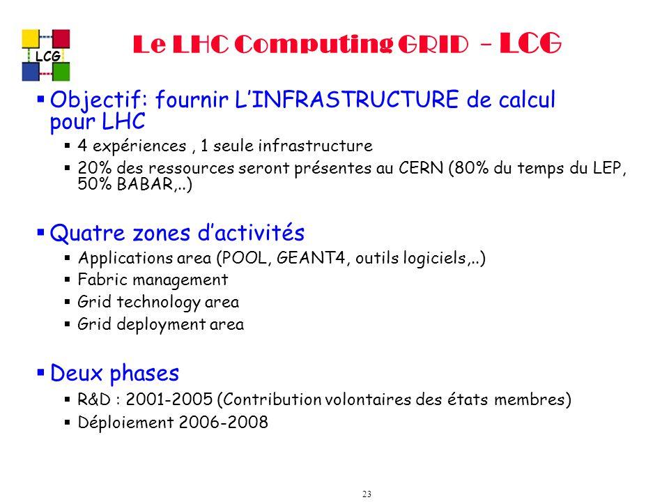 LCG 23 Le LHC Computing GRID - LCG Objectif: fournir LINFRASTRUCTURE de calcul pour LHC 4 expériences, 1 seule infrastructure 20% des ressources seront présentes au CERN (80% du temps du LEP, 50% BABAR,..) Quatre zones dactivités Applications area (POOL, GEANT4, outils logiciels,..) Fabric management Grid technology area Grid deployment area Deux phases R&D : 2001-2005 (Contribution volontaires des états membres) Déploiement 2006-2008
