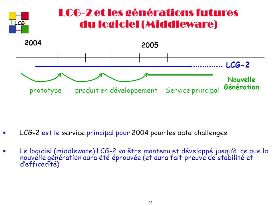 LCG 28 LCG-2 et les générations futures du logiciel (Middleware) LCG-2 est le service principal pour 2004 pour les data challenges Le logiciel (middleware) LCG-2 va être mantenu et développé jusquà ce que la nouvelle génération aura été éprouvée (et aura fait preuve de stabilité et defficacité) 2004 2005 LCG-2 Nouvelle Génération prototypeproduit en développementService principal