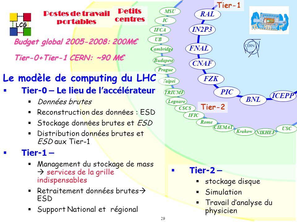 LCG 29 RAL IN2P3 BNL FZK CNAF PIC ICEPP FNAL Tier-2 – stockage disque Simulation Travail danalyse du physicien Tier-1 Petits centres Tier-2 Postes de travail portables USC NIKHEF Krakow CIEMAT Rome Taipei TRIUMF CSCS Legnaro UB IFCA IC MSU Prague Budapest Cambridge IFIC Le modèle de computing du LHC Tier-0 – Le lieu de laccélérateur Données brutes Reconstruction des donn é es : ESD Stockage donn é es brutes et ESD Distribution données brutes et ESD aux Tier-1 Tier-1 – Management du stockage de mass services de la grille indispensables Retraitement données brutes ESD Support National et régional Budget global 2005-2008: 200M Tier-0+Tier-1 CERN: ~90 M
