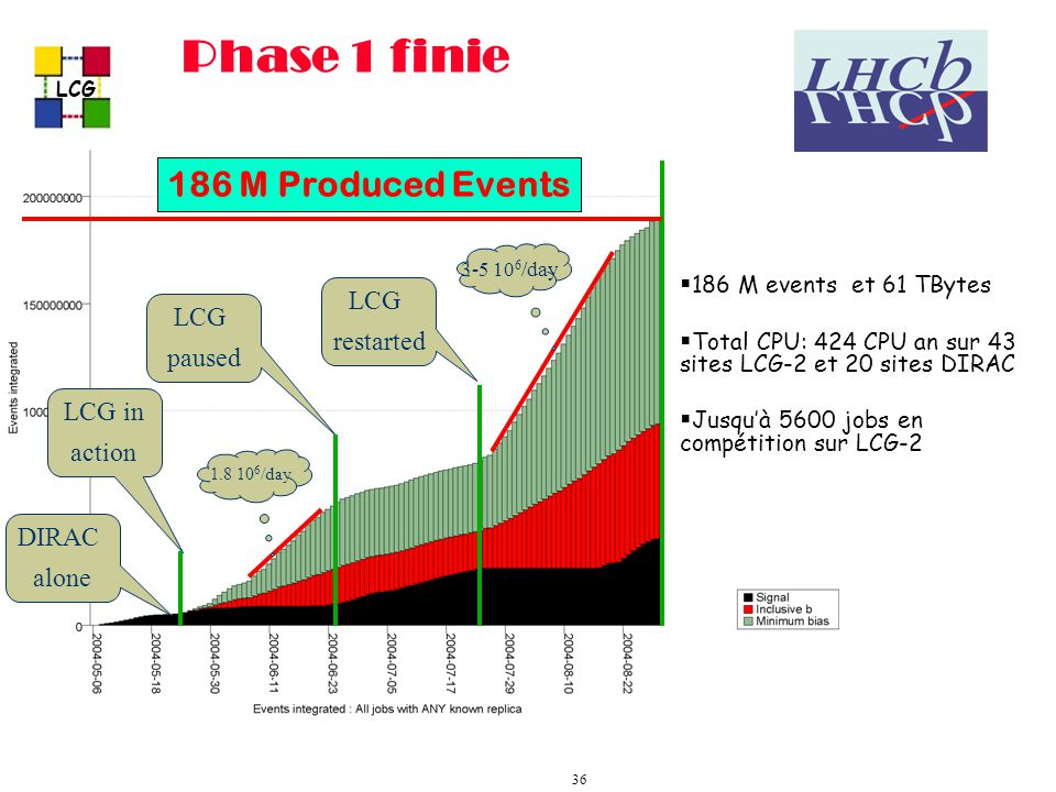 LCG 36 Phase 1 finie DIRAC alone LCG in action 1.8 10 6 /day LCG paused 3-5 10 6 /day LCG restarted 186 M Produced Events 186 M events et 61 TBytes Total CPU: 424 CPU an sur 43 sites LCG-2 et 20 sites DIRAC Jusquà 5600 jobs en compétition sur LCG-2