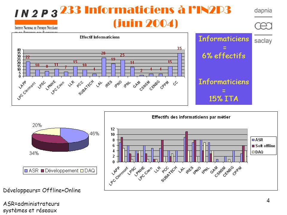 4 233 Informaticiens à lIN2P3 (juin 2004) Informaticiens = 6% effectifs Informaticiens = 15% ITA Développeurs= Offline+Online ASR=administrateurs systèmes et réseaux