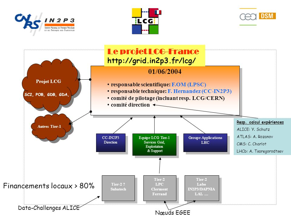 01/06/2004 Equipe LCG Tier-1 Services Grid, Exploitation & Support Equipe LCG Tier-1 Services Grid, Exploitation & Support Groupe Applications LHC Tier-2 LPC Clermont Ferrand Tier-2 LPC Clermont Ferrand Tier-2 Labo IN2P3/DAPNIA LAL … Tier-2 Labo IN2P3/DAPNIA LAL … Projet LCG Autres Tier-1 CC-IN2P3 Direction CC-IN2P3 Direction Le projet LCG-France http://grid.in2p3.fr/lcg/ responsable scientifique: F.OM (LPSC) responsable technique: F.