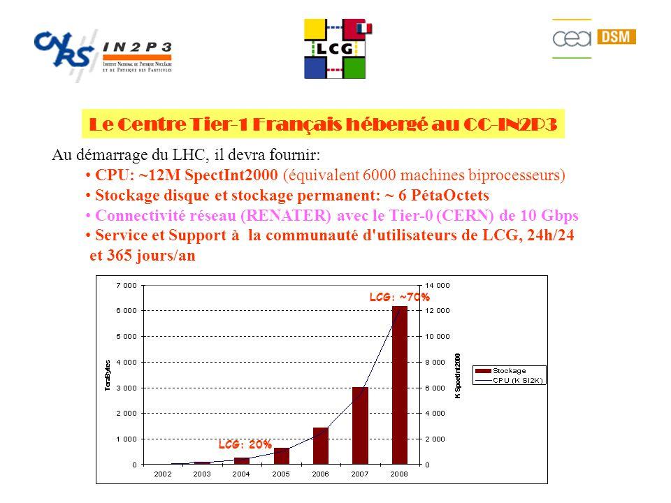 Le Centre Tier-1 Français hébergé au CC-IN2P3 Au démarrage du LHC, il devra fournir: CPU: ~12M SpectInt2000 (équivalent 6000 machines biprocesseurs) Stockage disque et stockage permanent: ~ 6 PétaOctets Connectivité réseau (RENATER) avec le Tier-0 (CERN) de 10 Gbps Service et Support à la communauté d utilisateurs de LCG, 24h/24 et 365 jours/an LCG: ~70% LCG: 20%