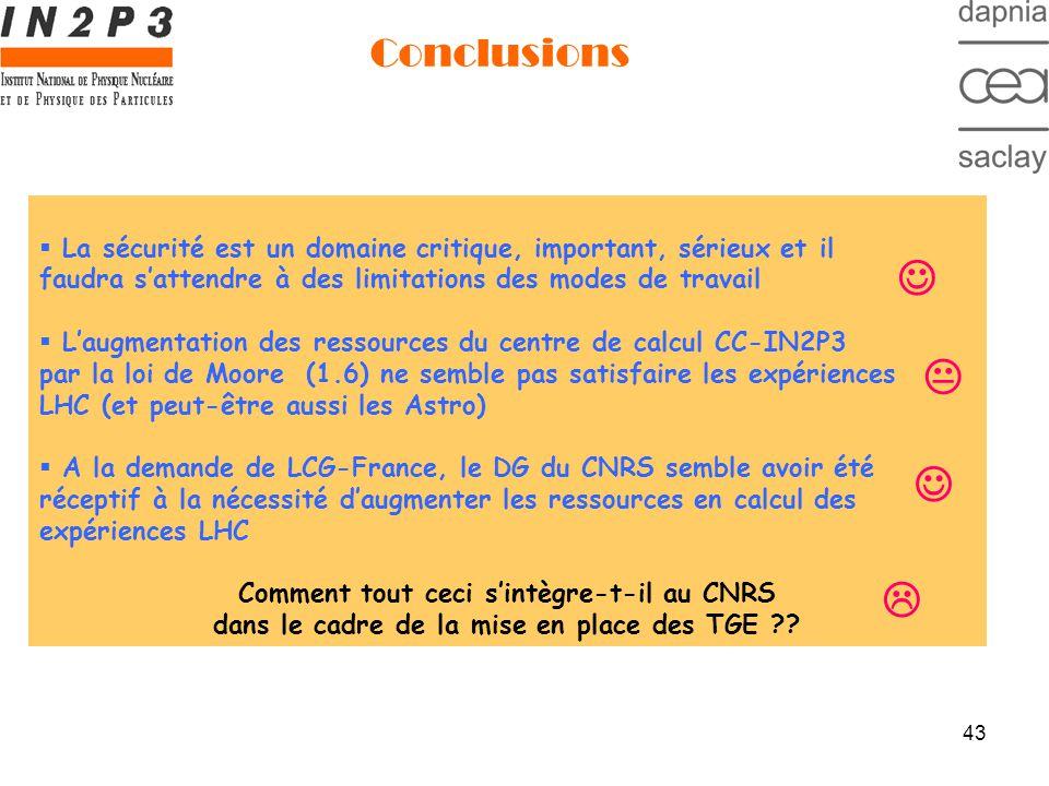 43 Conclusions La sécurité est un domaine critique, important, sérieux et il faudra sattendre à des limitations des modes de travail Laugmentation des ressources du centre de calcul CC-IN2P3 par la loi de Moore (1.6) ne semble pas satisfaire les expériences LHC (et peut-être aussi les Astro) A la demande de LCG-France, le DG du CNRS semble avoir été réceptif à la nécessité daugmenter les ressources en calcul des expériences LHC Comment tout ceci sintègre-t-il au CNRS dans le cadre de la mise en place des TGE