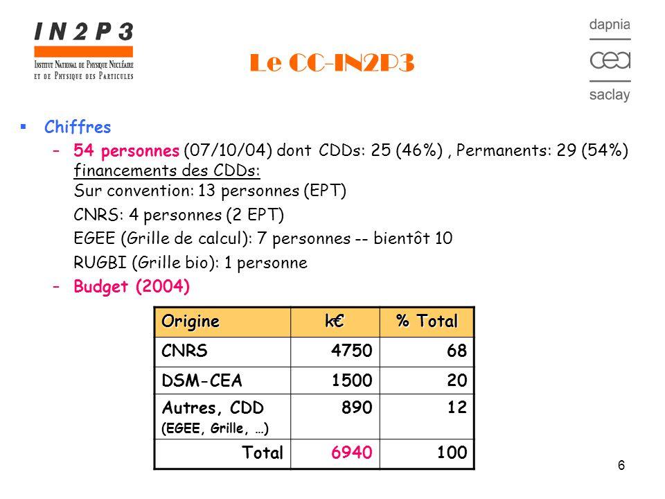 6 Le CC-IN2P3 Chiffres –54 personnes (07/10/04) dont CDDs: 25 (46%), Permanents: 29 (54%) financements des CDDs: Sur convention: 13 personnes (EPT) CNRS: 4 personnes (2 EPT) EGEE (Grille de calcul): 7 personnes -- bientôt 10 RUGBI (Grille bio): 1 personne –Budget (2004) Origine k % Total CNRS475068 DSM-CEA150020 Autres, CDD (EGEE, Grille, …) 89012 Total6940100