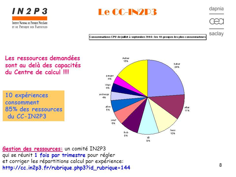 8 Le CC-IN2P3 Gestion des ressources: Gestion des ressources: un comité IN2P3 qui se réunit 1 fois par trimestre pour régler et corriger les répartitions calcul par expérience: http://cc.in2p3.fr/rubrique.php3 id_rubrique=144 Les ressources demandées sont au delà des capacités du Centre de calcul !!!.