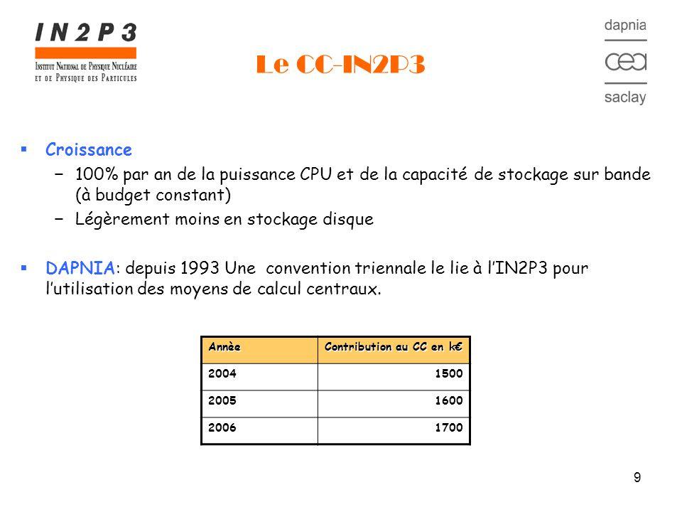 9 Le CC-IN2P3 Croissance 100% par an de la puissance CPU et de la capacité de stockage sur bande (à budget constant) Légèrement moins en stockage disque DAPNIA: depuis 1993 Une convention triennale le lie à lIN2P3 pour lutilisation des moyens de calcul centraux.