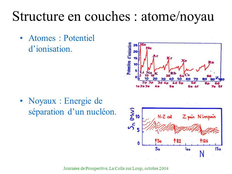 Journées de Prospective, La Colle sur Loup, octobre 2004 Structure en couches : atome/noyau Atomes : Potentiel dionisation. Noyaux : Energie de sépara