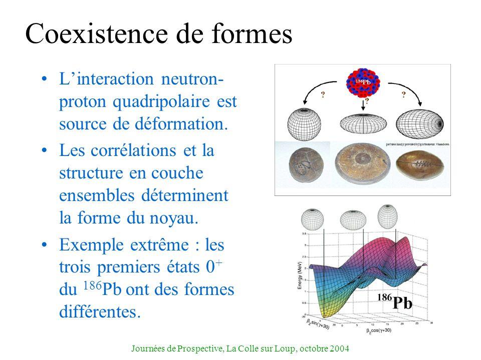 Journées de Prospective, La Colle sur Loup, octobre 2004 Coexistence de formes Linteraction neutron- proton quadripolaire est source de déformation. L