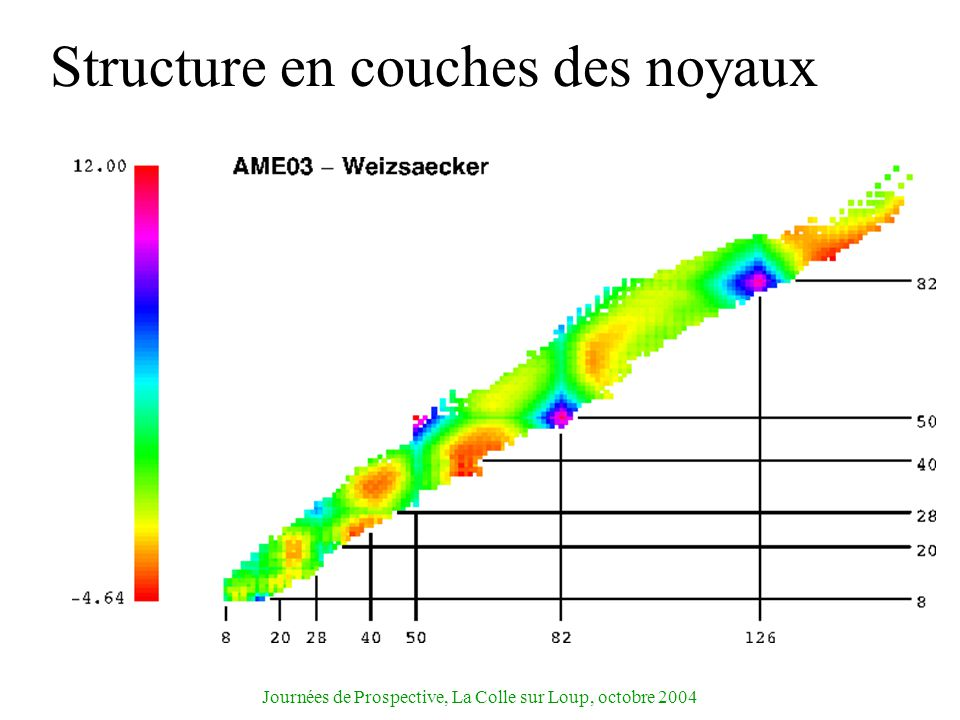 Journées de Prospective, La Colle sur Loup, octobre 2004 Structure en couches des noyaux La structure en couches est-elle modifiée loin de la vallée de stabilité.