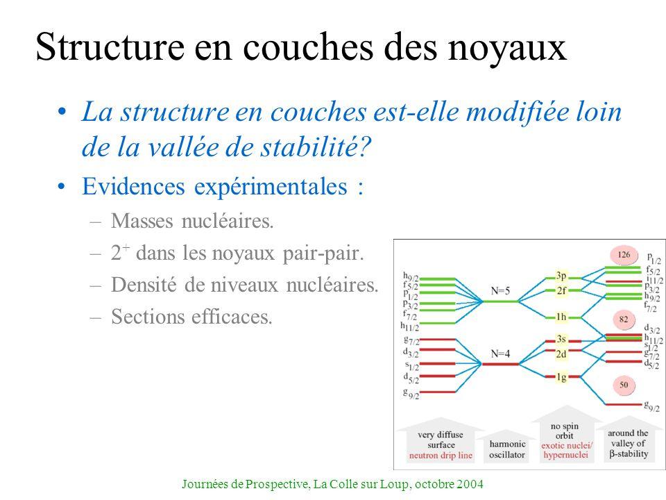 Journées de Prospective, La Colle sur Loup, octobre 2004 Structure en couches des noyaux La structure en couches est-elle modifiée loin de la vallée d