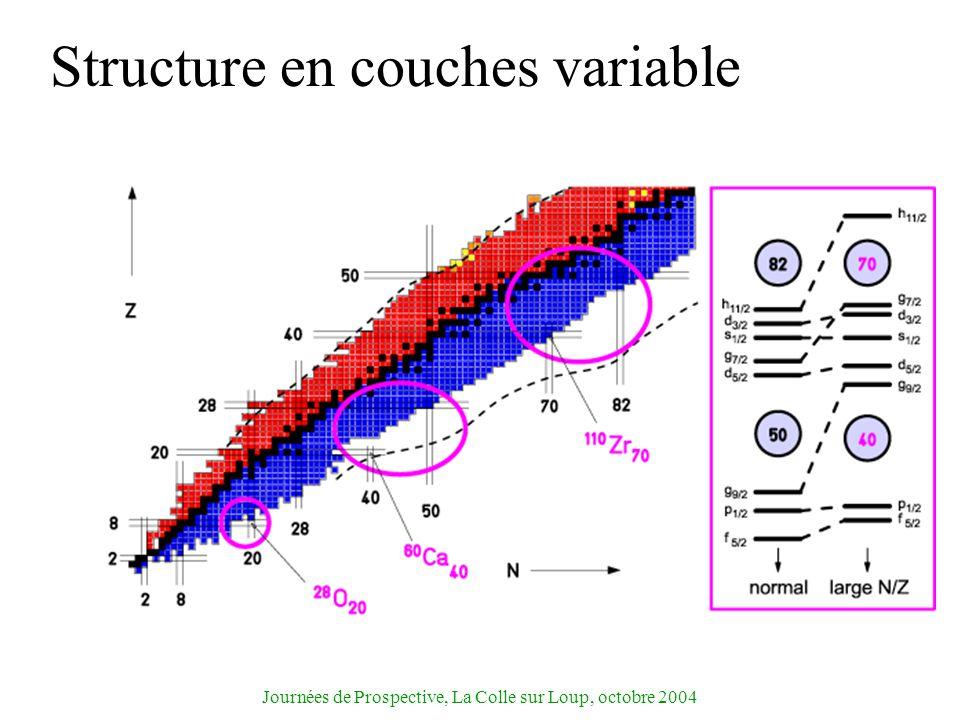 Journées de Prospective, La Colle sur Loup, octobre 2004 Structure en couches variable