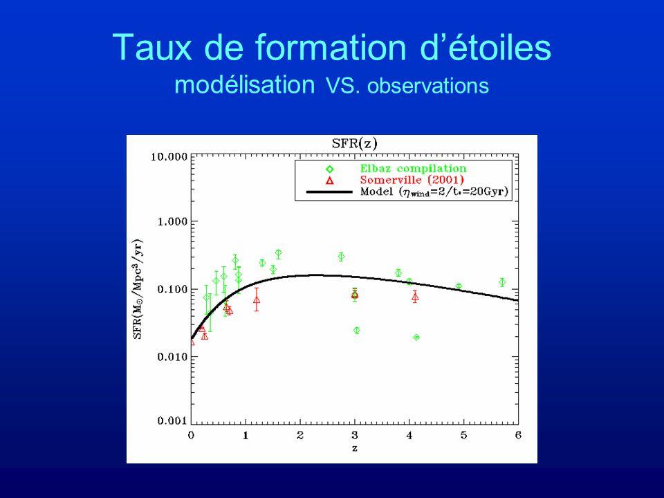 Taux de formation détoiles modélisation VS. observations