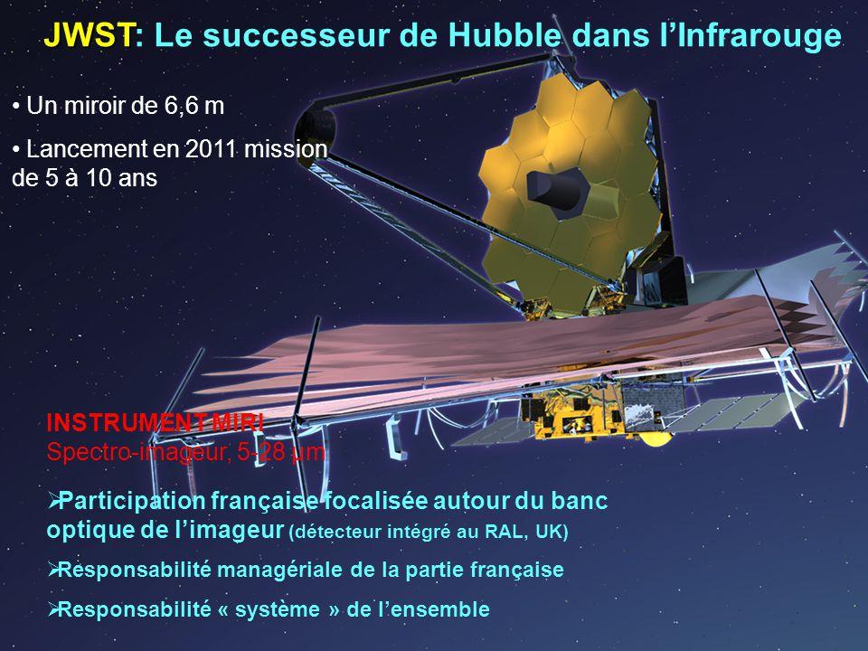 JWST JWST: Le successeur de Hubble dans lInfrarouge Un miroir de 6,6 m Lancement en 2011 mission de 5 à 10 ans INSTRUMENT MIRI Spectro-imageur, 5-28 μm Participation française focalisée autour du banc optique de limageur (détecteur intégré au RAL, UK) Responsabilité managériale de la partie française Responsabilité « système » de lensemble