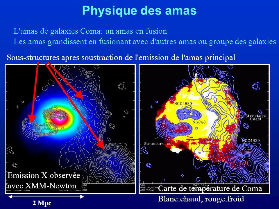 Sous-structures apres soustraction de l emission de l amas principal 2 Mpc L amas de galaxies Coma: un amas en fusion Les amas grandissent en fusionant avec d autres amas ou groupe des galaxies Emission X observée avec XMM-Newton Carte de température de Coma Blanc:chaud; rouge:froid Physique des amas