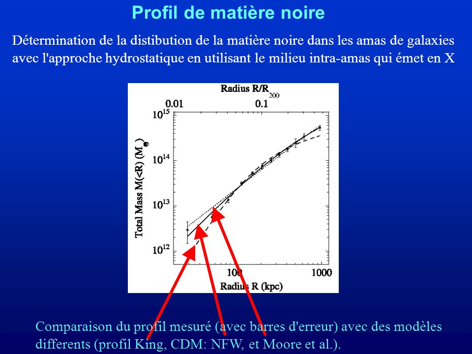 Détermination de la distibution de la matière noire dans les amas de galaxies avec l approche hydrostatique en utilisant le milieu intra-amas qui émet en X Comparaison du profil mesuré (avec barres d erreur) avec des modèles differents (profil King, CDM: NFW, et Moore et al.).