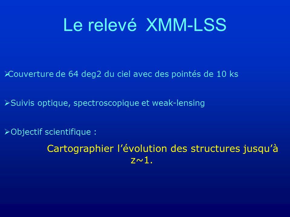 Le relevé XMM-LSS Couverture de 64 deg2 du ciel avec des pointés de 10 ks Suivis optique, spectroscopique et weak-lensing Objectif scientifique : Cartographier lévolution des structures jusquà z~1.