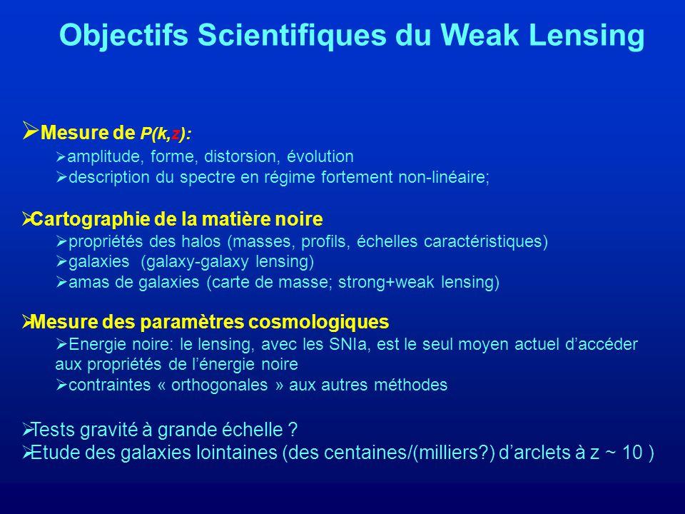 Objectifs Scientifiques du Weak Lensing Mesure de P(k,z): amplitude, forme, distorsion, évolution description du spectre en régime fortement non-linéaire; Cartographie de la matière noire propriétés des halos (masses, profils, échelles caractéristiques) galaxies (galaxy-galaxy lensing) amas de galaxies (carte de masse; strong+weak lensing) Mesure des paramètres cosmologiques Energie noire: le lensing, avec les SNIa, est le seul moyen actuel daccéder aux propriétés de lénergie noire contraintes « orthogonales » aux autres méthodes Tests gravité à grande échelle .
