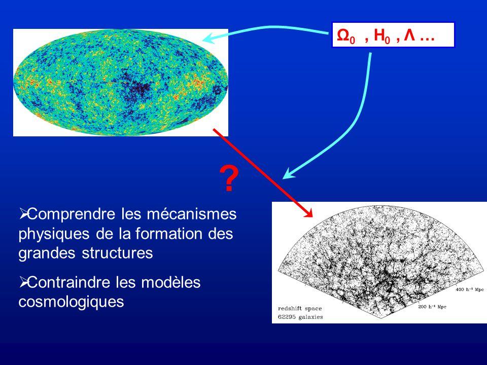 Comprendre les mécanismes physiques de la formation des grandes structures Contraindre les modèles cosmologiques Ω 0, H 0, Λ … ?