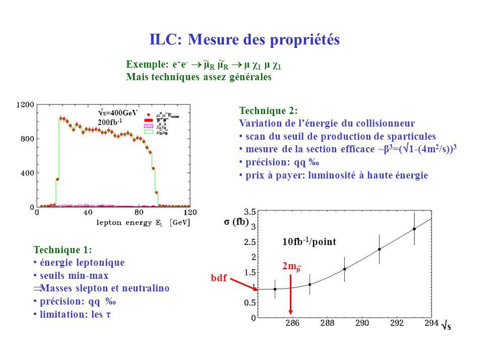 Technique 2: Variation de lénergie du collisionneur scan du seuil de production de sparticules mesure de la section efficace ~β 3 =( 1-(4m 2 /s)) 3 pr