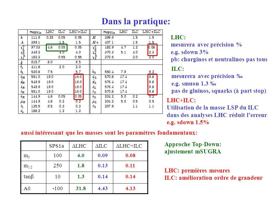 Dans la pratique: LHC+ILC: Utilisation de la masse LSP du ILC dans des analyses LHC réduit lerreur e.g. sdown 1.5% LHC: mesurera avec précision % e.g.