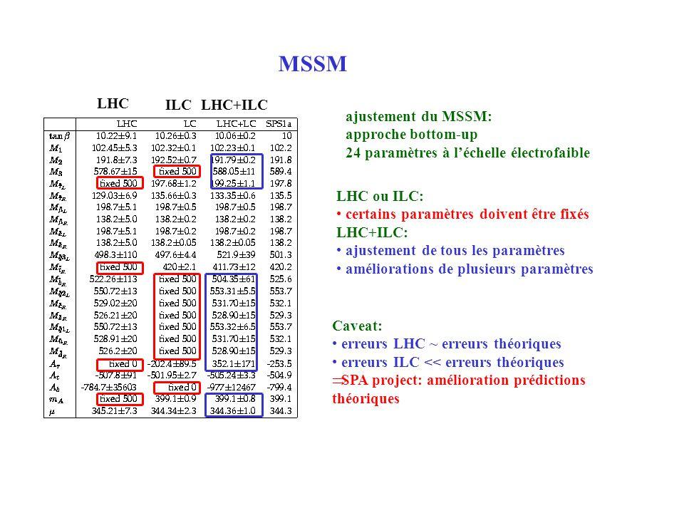 MSSM ajustement du MSSM: approche bottom-up 24 paramètres à léchelle électrofaible LHC ou ILC: certains paramètres doivent être fixés LHC+ILC: ajustem
