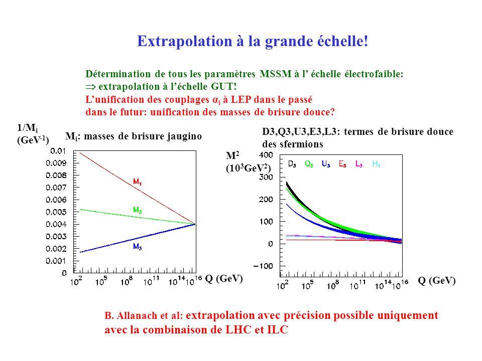 Extrapolation à la grande échelle! Détermination de tous les paramètres MSSM à l échelle électrofaible: extrapolation à léchelle GUT! Lunification des