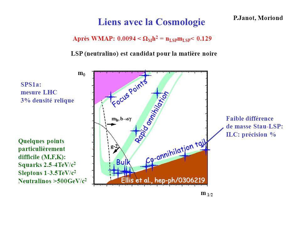 Liens avec la Cosmologie Après WMAP: 0.0094 < Ω M h 2 = n LSP m LSP < 0.129 LSP (neutralino) est candidat pour la matière noire P.Janot, Moriond Faibl