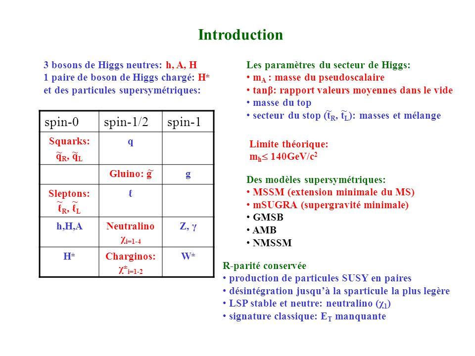 Introduction 3 bosons de Higgs neutres: h, A, H 1 paire de boson de Higgs chargé: H ± et des particules supersymétriques: spin-0spin-1/2spin-1 Squarks