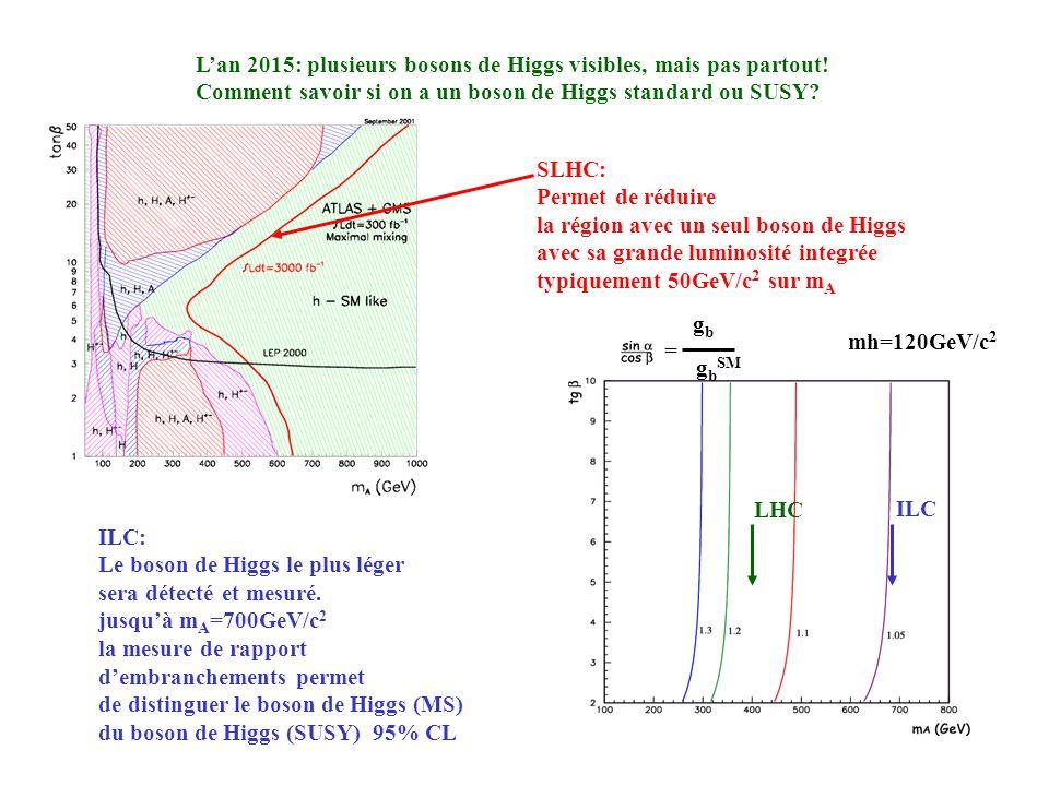 Lan 2015: plusieurs bosons de Higgs visibles, mais pas partout! Comment savoir si on a un boson de Higgs standard ou SUSY? SLHC: Permet de réduire la