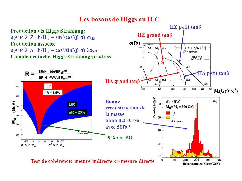 Les bosons de Higgs au ILC Production via Higgs Strahlung: σ(e + e - Z+ h/H ) = sin 2 /cos 2 (β-α) σ MS Production associée σ(e + e - A+ h/H ) = cos 2