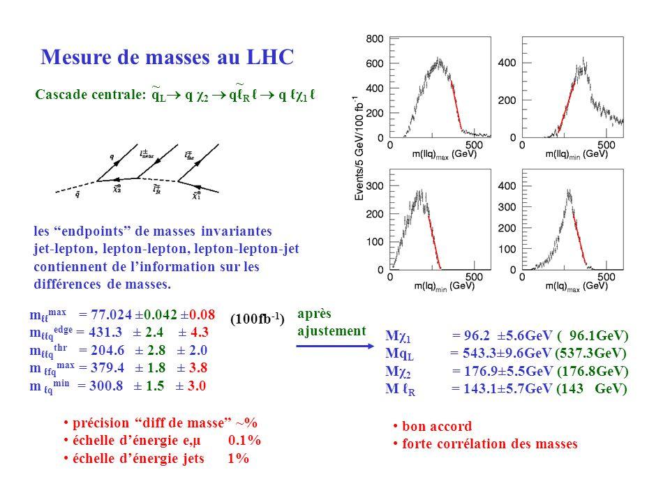 Cascade centrale: q L q χ 2 q R q χ 1 les endpoints de masses invariantes jet-lepton, lepton-lepton, lepton-lepton-jet contiennent de linformation sur